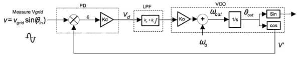 Diagram of Texas Instruments grid-synchronization PLL