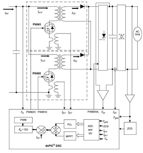 Diagram of Microchip Technology dsPiC series MCUs